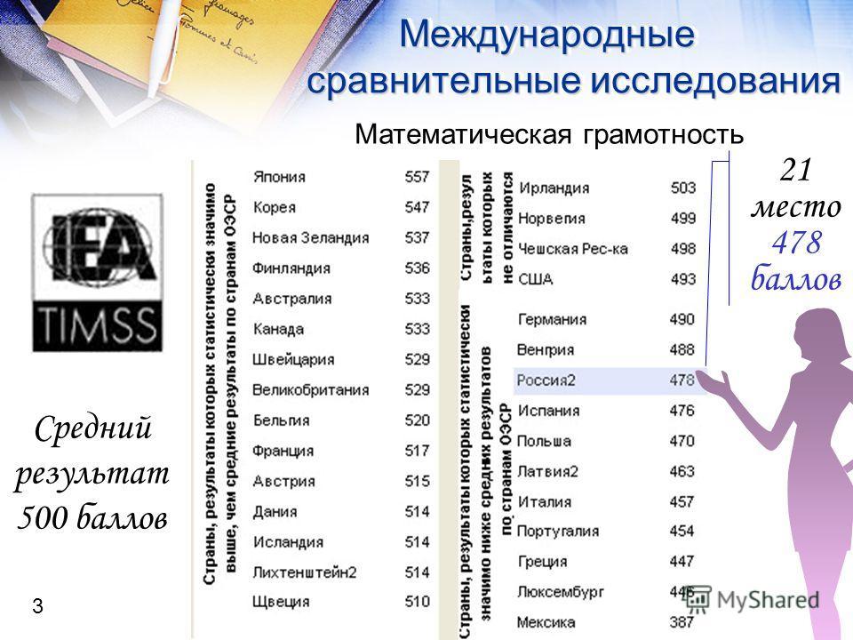 Международные сравнительные исследования Математическая грамотность Средний результат 500 баллов 21 место 478 баллов 3