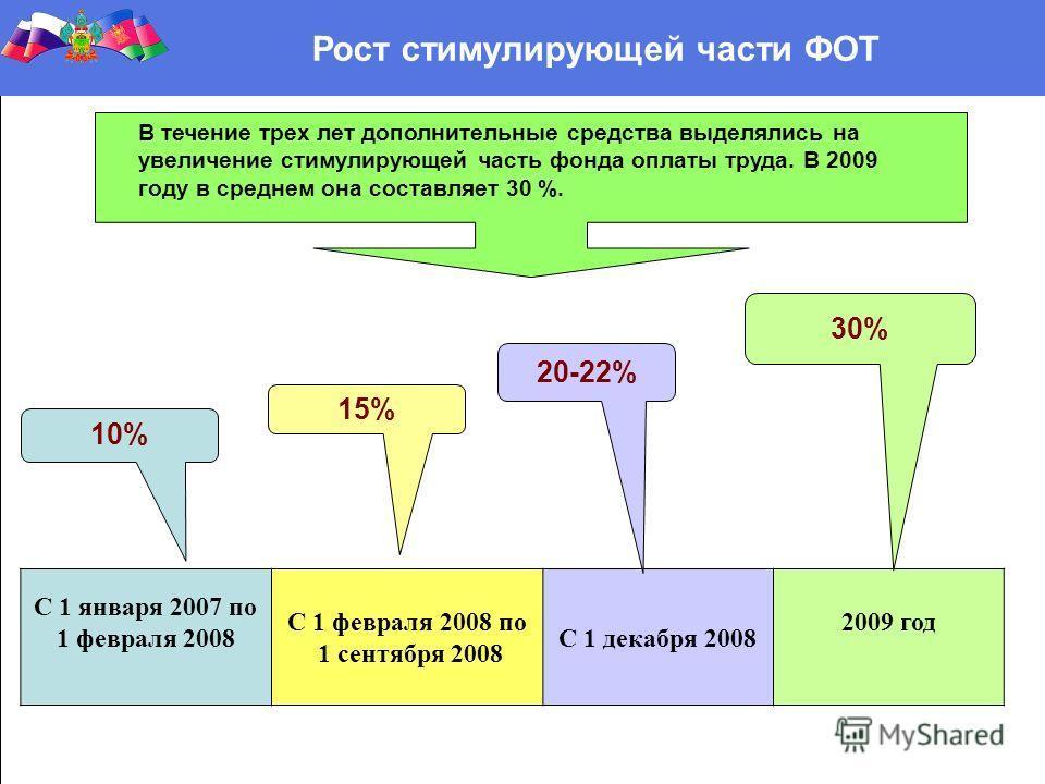 С 1 января 2007 по 1 февраля 2008 С 1 февраля 2008 по 1 сентября 2008 С 1 декабря 2008 2009 год 10% 15% 20-22% 30% Рост стимулирующей части ФОТ В течение трех лет дополнительные средства выделялись на увеличение стимулирующей часть фонда оплаты труда
