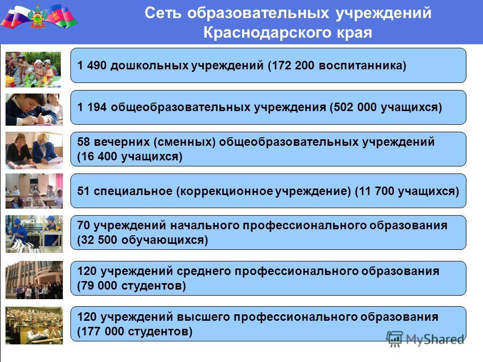 Сеть образовательных учреждений Краснодарского края 1 490 дошкольных учреждений (172 200 воспитанника) 1 194 общеобразовательных учреждения (502 000 учащихся) 58 вечерних (сменных) общеобразовательных учреждений (16 400 учащихся) 51 специальное (корр