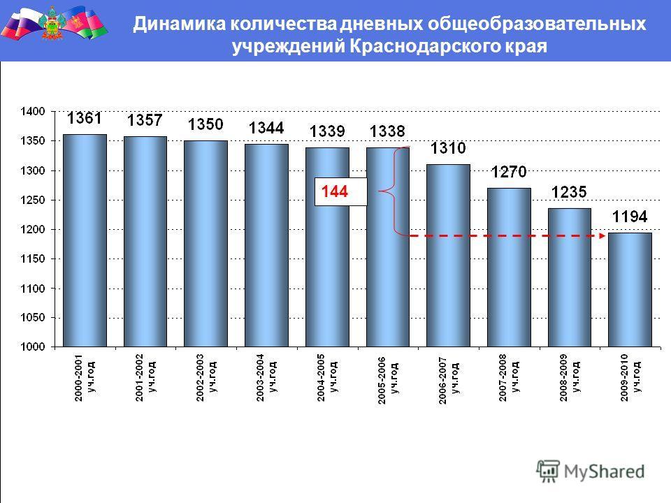 Динамика количества дневных общеобразовательных учреждений Краснодарского края 144
