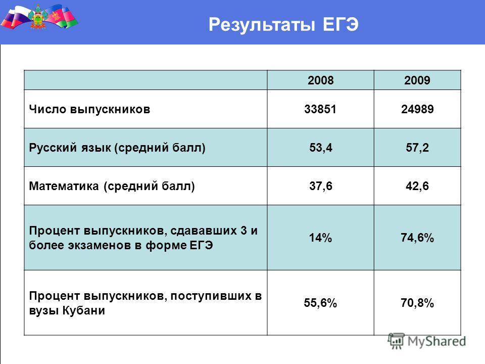 Результаты ЕГЭ 20082009 Число выпускников3385124989 Русский язык (средний балл)53,457,2 Математика (средний балл)37,642,6 Процент выпускников, сдававших 3 и более экзаменов в форме ЕГЭ 14%74,6% Процент выпускников, поступивших в вузы Кубани 55,6%70,8