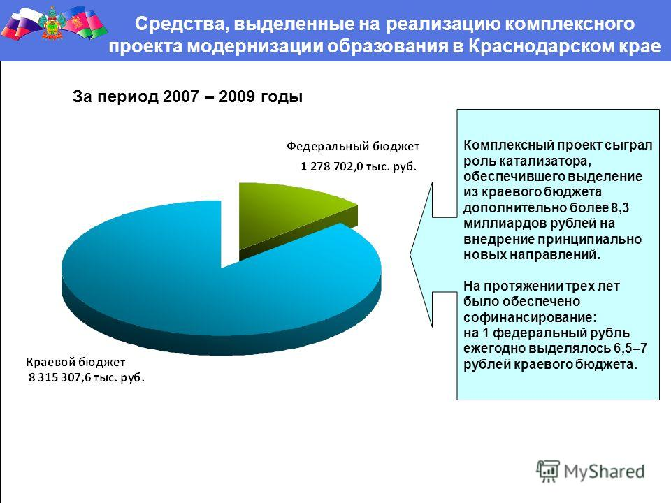 Средства, выделенные на реализацию комплексного проекта модернизации образования в Краснодарском крае За период 2007 – 2009 годы Комплексный проект сыграл роль катализатора, обеспечившего выделение из краевого бюджета дополнительно более 8,3 миллиард
