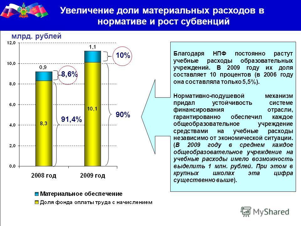 Увеличение доли материальных расходов в нормативе и рост субвенций млрд. рублей 91,4% 8,6% 90% 10% Благодаря НПФ постоянно растут учебные расходы образовательных учреждений. В 2009 году их доля составляет 10 процентов (в 2006 году она составляла толь