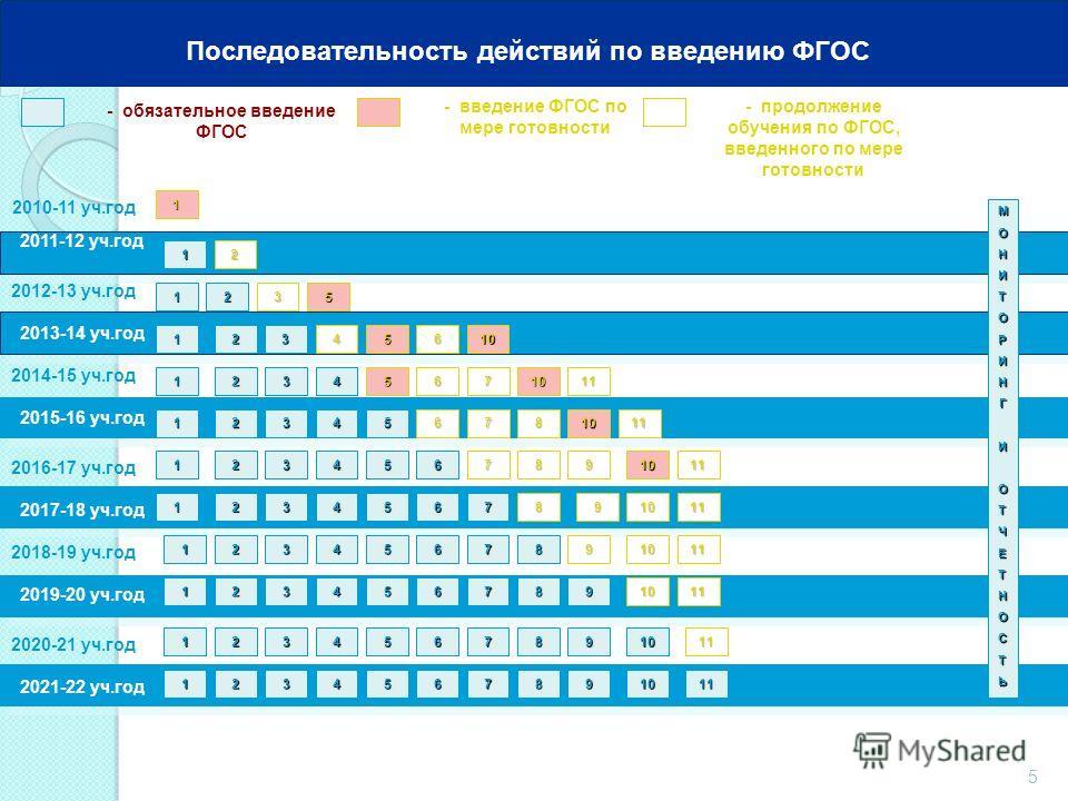 5 2010-11 уч.год 2011-12 уч.год - обязательное введение ФГОС - введение ФГОС по мере готовности 1 МОНИТОРИНГИОТЧЕТНОСТЬ 1 Последовательность действий по введению ФГОС 2012-13 уч.год 2013-14 уч.год 2014-15 уч.год 2016-17 уч.год 2018-19 уч.год 2020-21