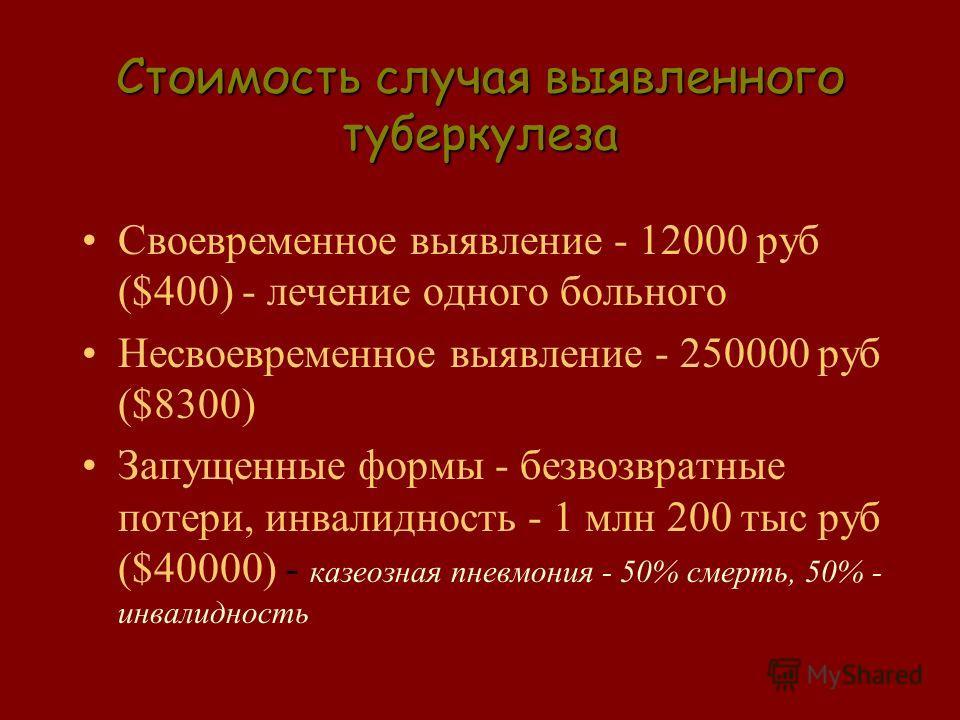 Стоимость случая выявленного туберкулеза Своевременное выявление - 12000 руб ($400) - лечение одного больного Несвоевременное выявление - 250000 руб ($8300) Запущенные формы - безвозвратные потери, инвалидность - 1 млн 200 тыс руб ($40000) - казеозна