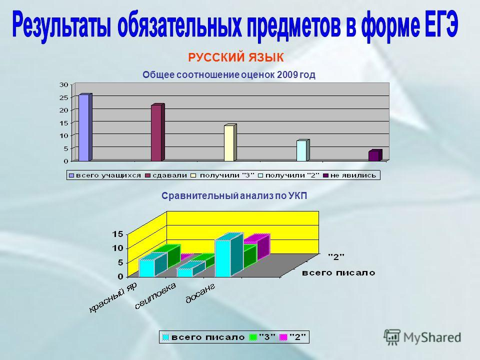 РУССКИЙ ЯЗЫК Общее соотношение оценок 2009 год Сравнительный анализ по УКП