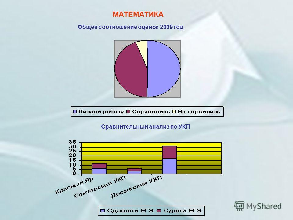 МАТЕМАТИКА Общее соотношение оценок 2009 год Сравнительный анализ по УКП