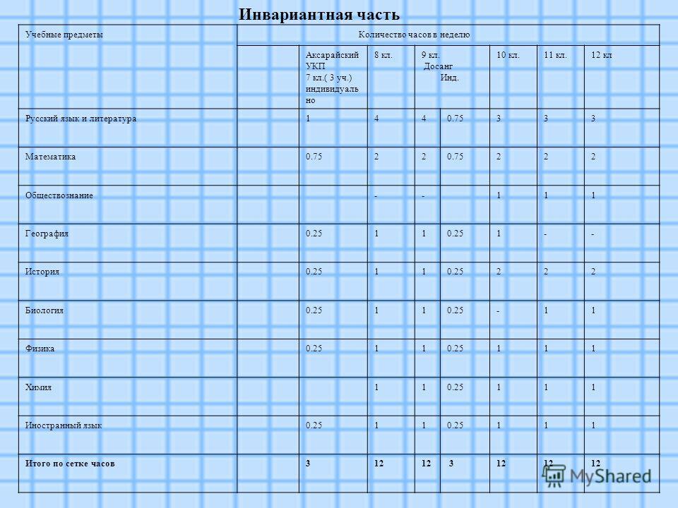 Инвариантная часть Учебные предметы Количество часов в неделю Аксарайский УКП 7 кл.( 3 уч.) индивидуаль но 8 кл. 9 кл. Досанг Инд. 10 кл.11 кл.12 кл Русский язык и литература1440.75333 Математика0.7522 222 Обществознание--111 География0.2511 1-- Исто