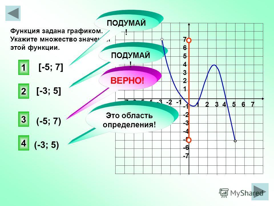 Функция задана графиком. Укажите область определения этой функции. 1 2 3 4 5 6 7 -7 -6 -5 -4 -3 -2 -1 76543217654321 -2 -3 -4 -5 -6 -7 [-2; 4] [-5; 5) [-5; 5] (-2; 4] 2 1 3 4 ПОДУМАЙ ! ВЕРНО! Это множество значений! ПОДУМАЙ !
