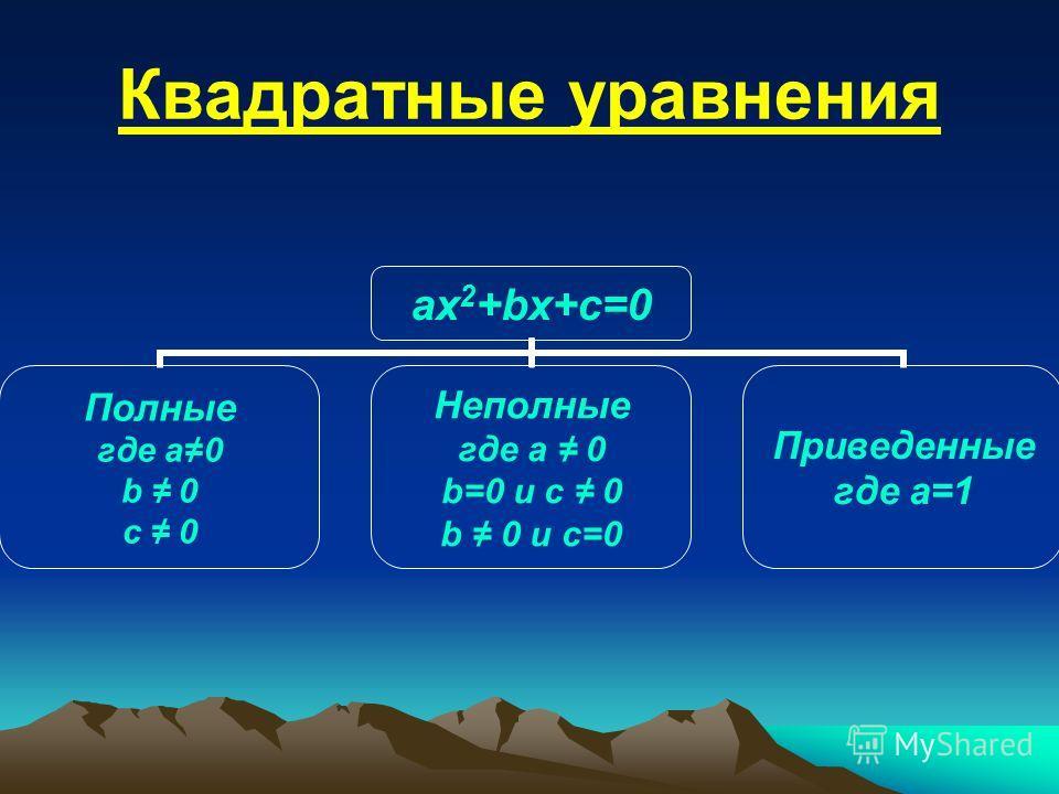 Квадратные уравнения ax 2 +bx+c=0 Полные где a0 b 0 c 0 Неполные где a 0 b=0 и c 0 b 0 и c=0 Приведенные где a=1