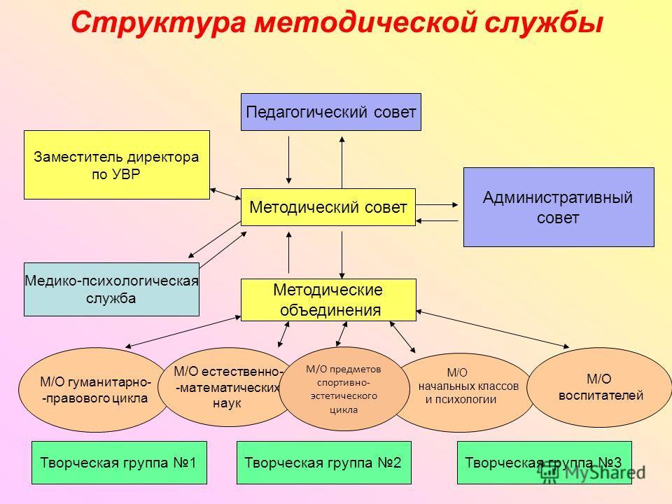 Структура методической службы Педагогический совет Методический совет Методические объединения Заместитель директора по УВР Медико-психологическая служба Административный совет М/О гуманитарно- -правового цикла М/О естественно- -математических наук М