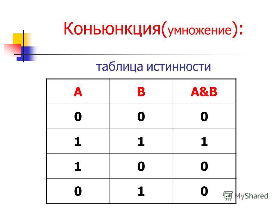 Коньюнкция( умножение ): таблица истинности ABA&B 000 111 100 010