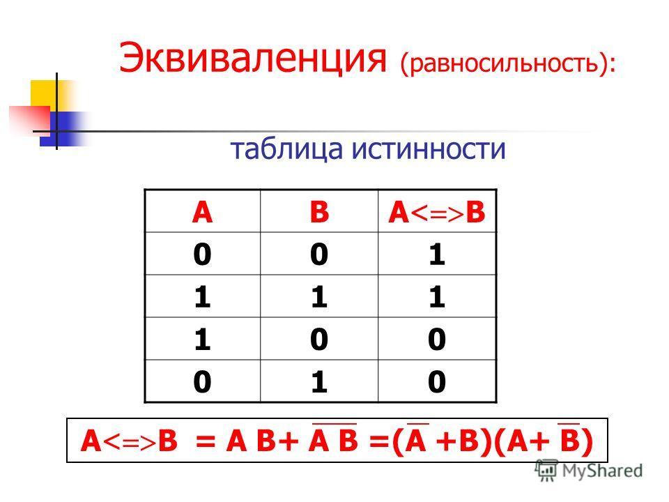 Эквиваленция (равносильность): таблица истинности AB A< B 001 111 100 010 A< B = A B+ A B =(A +B)(A+ B)