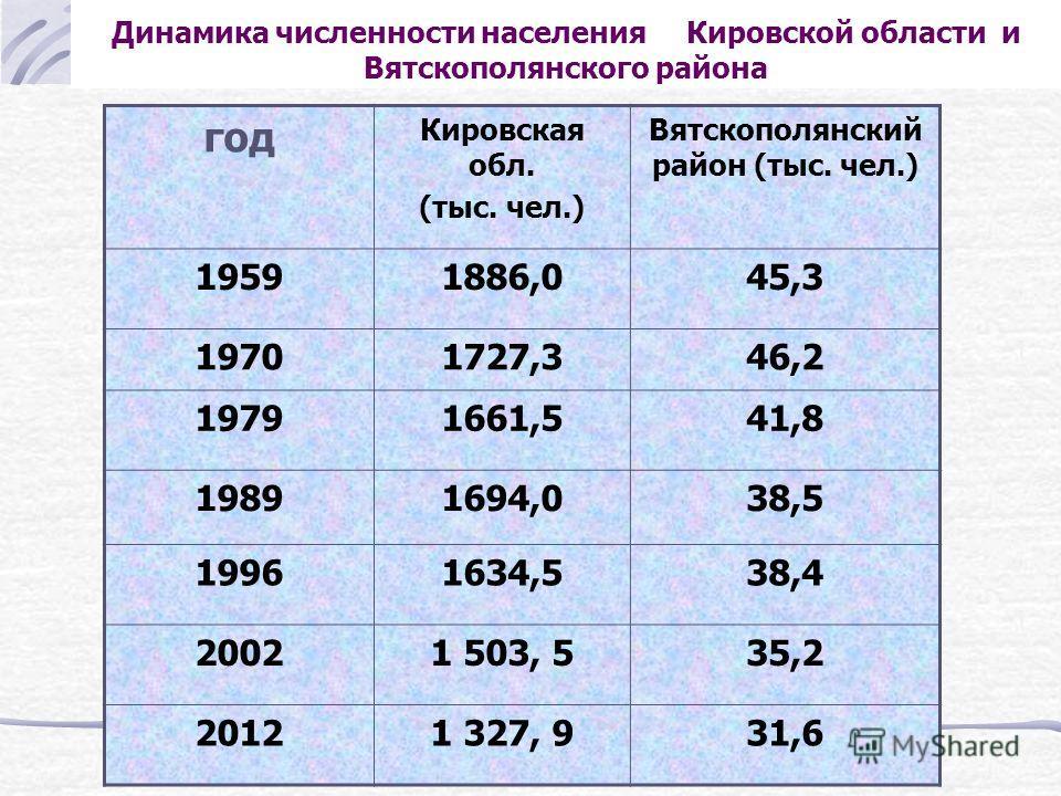 Сравните среднюю плотность населения по Кировской области (на 1996 год ) 61,2 49,4 2,1 3,7 14,2 15,6