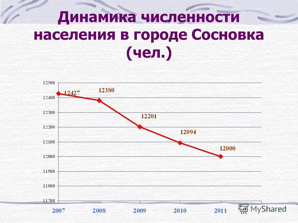 Данные переписи населения по Вятскополянскому району 1989 год 2010год 38 984 чел. 31 618 чел. На 7 366 человек меньше !