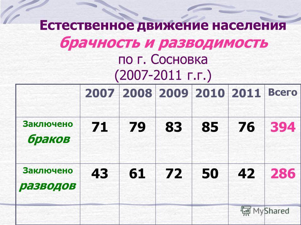 Естественное движение населения по г. Сосновка (2007-2011 г.г.) 2007 г.2008 г.2009 г.2010 г.2011 г. 1.Родилось10983 81127 2.Умерло282270285287298 Естественный прирост: 482-1422= -940 чел.