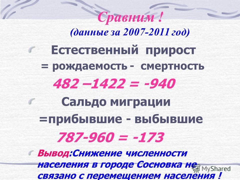 Может быть, причина снижения численности в миграциях ? 20072008200920102011 1.Прибыло в Сосновку(чел.) 105121203185173 2.Выбыло из Сосновки(чел.) 162257160202179