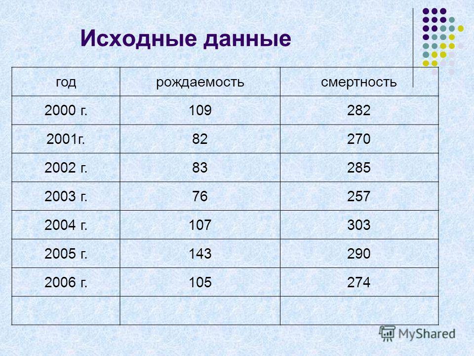 Исходные данные годрождаемостьсмертность 2000 г.109282 2001г.82270 2002 г.83285 2003 г.76257 2004 г.107303 2005 г.143290 2006 г.105274