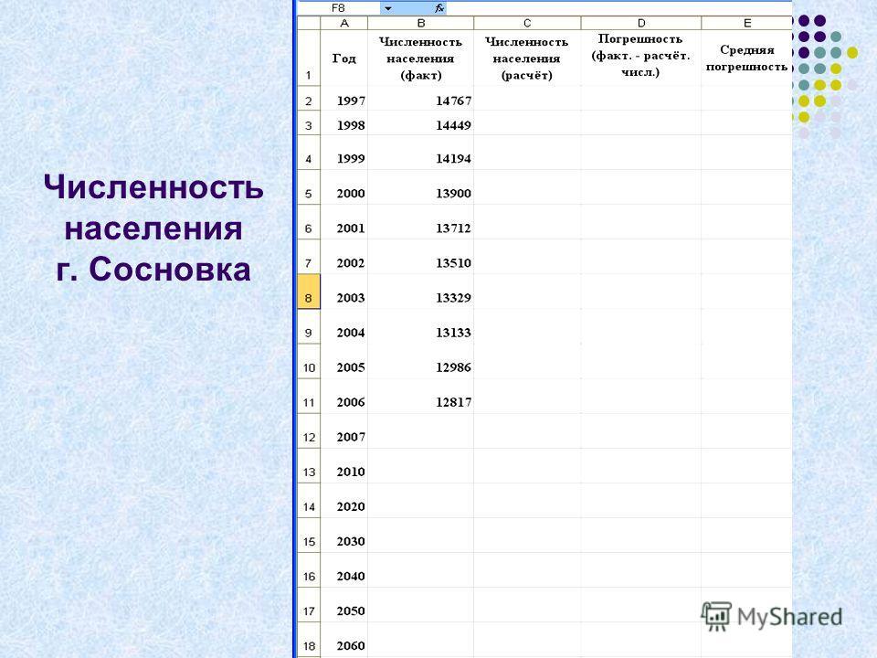 Численность населения г. Сосновка