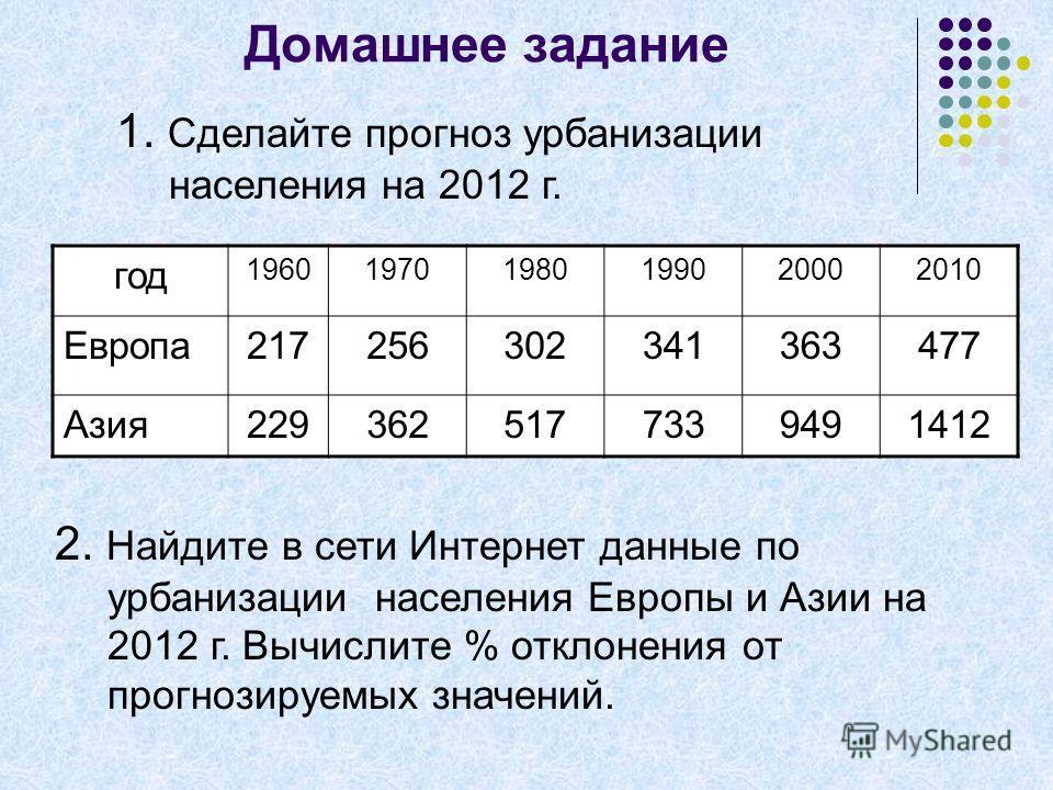 Домашнее задание 1. Сделайте прогноз урбанизации населения на 2012 г. год 196019701980199020002010 Европа217256302341363477 Азия2293625177339491412 2. Найдите в сети Интернет данные по урбанизации населения Европы и Азии на 2012 г. Вычислите % отклон