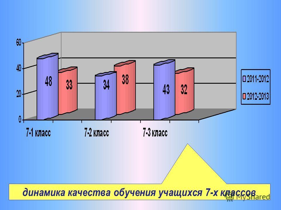 динамика качества обучения учащихся 7-х классов