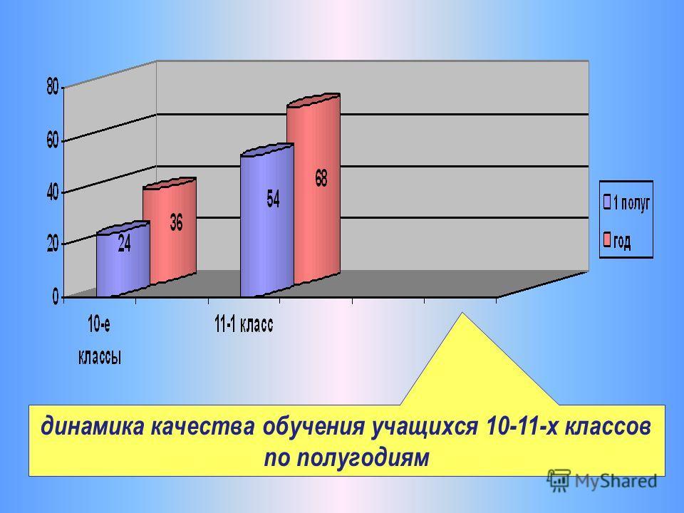динамика качества обучения учащихся 10-11-х классов по полугодиям