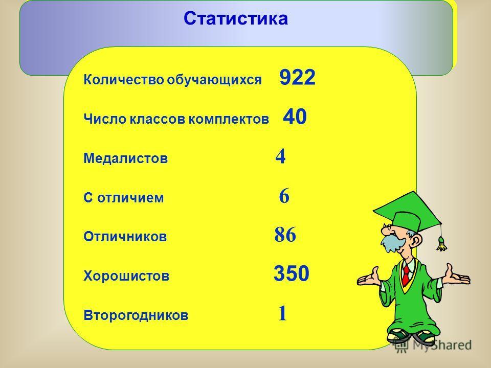 Статистика Количество обучающихся 922 Число классов комплектов 40 Медалистов 4 С отличием 6 Отличников 86 Хорошистов 350 Второгодников 1