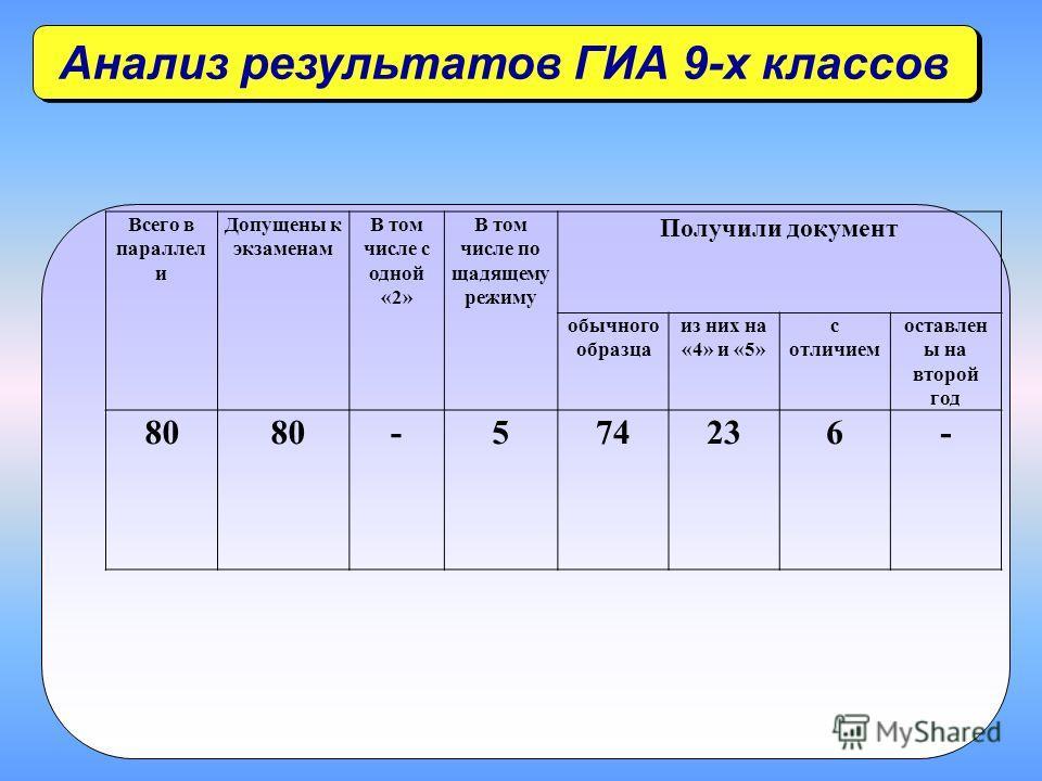 Анализ результатов ГИА 9-х классов Всего в параллел и Допущены к экзаменам В том числе с одной «2» В том числе по щадящему режиму Получили документ обычного образца из них на «4» и «5» с отличием оставлен ы на второй год 80 -574236-