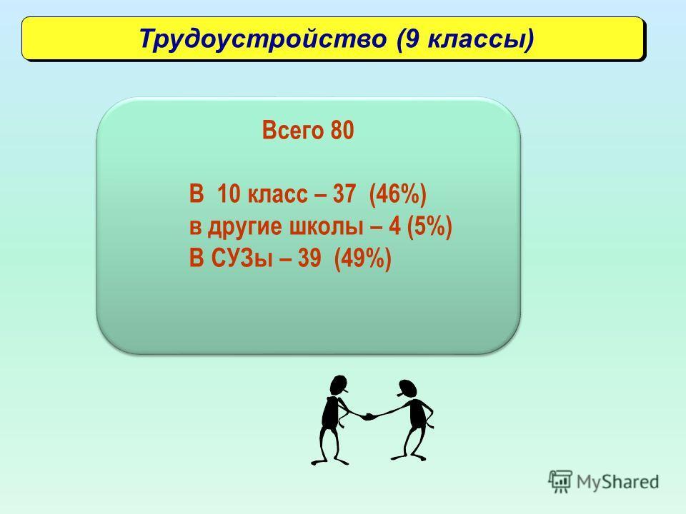 Трудоустройство (9 классы) Всего 80 В 10 класс – 37 (46%) в другие школы – 4 (5%) В СУЗы – 39 (49%) Всего 80 В 10 класс – 37 (46%) в другие школы – 4 (5%) В СУЗы – 39 (49%)
