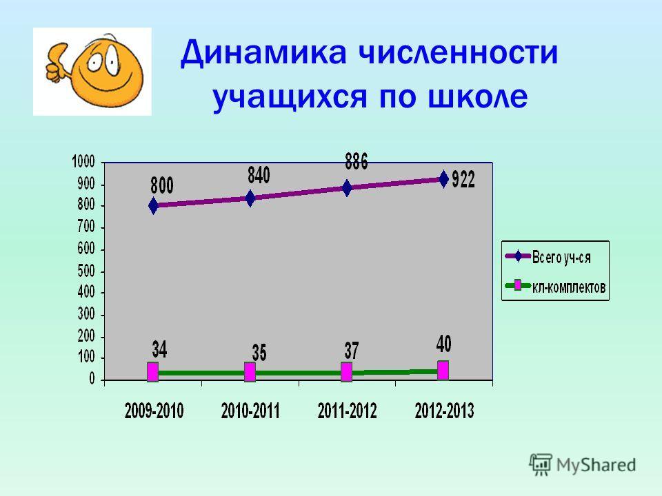 Динамика численности учащихся по школе