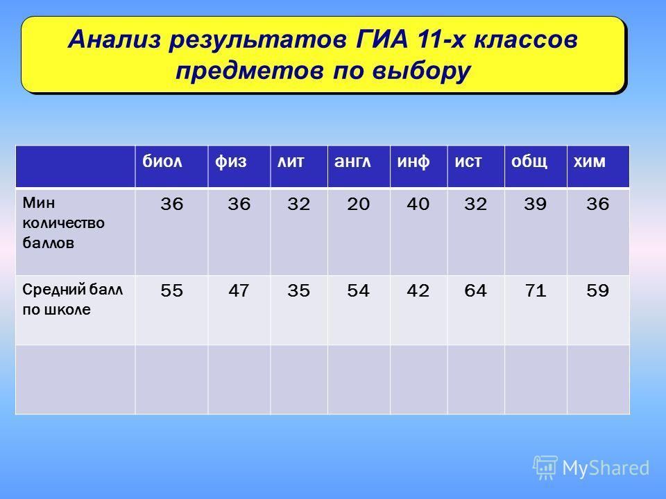 Анализ результатов ГИА 11-х классов предметов по выбору биолфизлитанглинфистобщхим Мин количество баллов 36 322040323936 Средний балл по школе 5547355442647159