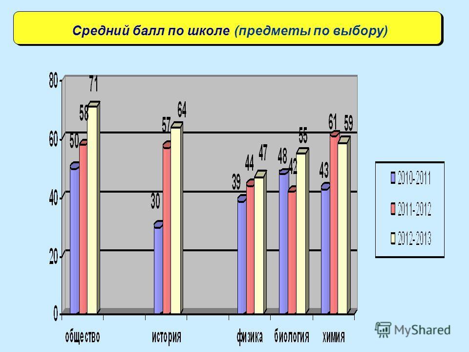 Средний балл по школе (предметы по выбору)