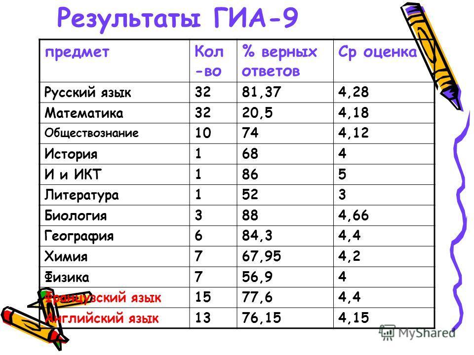 Результаты ГИА-9 предметКол -во % верных ответов Ср оценка Русский язык3281,374,28 Математика3220,54,18 Обществознание 10744,12 История1684 И и ИКТ1865 Литература1523 Биология3884,66 География684,34,4 Химия767,954,2 Физика756,94 Французский язык1577,