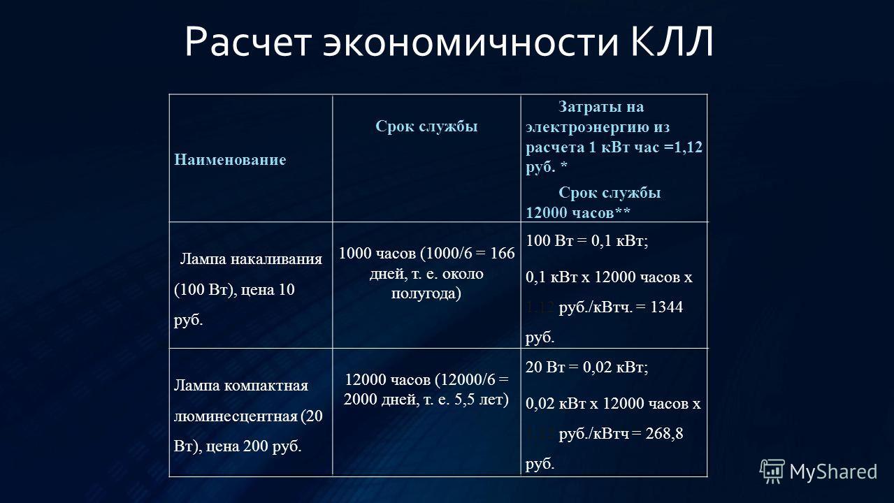 Наименование Срок службы Затраты на электроэнергию из расчета 1 кВт час =1,12 руб. * Срок службы 12000 часов** Лампа накаливания (100 Вт), цена 10 руб. 1000 часов (1000/6 = 166 дней, т. е. около полугода) 100 Вт = 0,1 кВт; 0,1 кВт х 12000 часов х 1,1