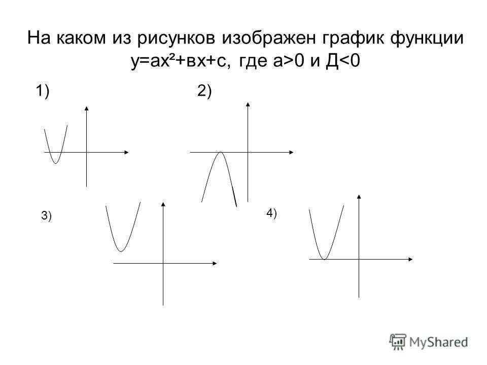На каком из рисунков изображен график функции у=ах²+вх+с, где а>0 и Д