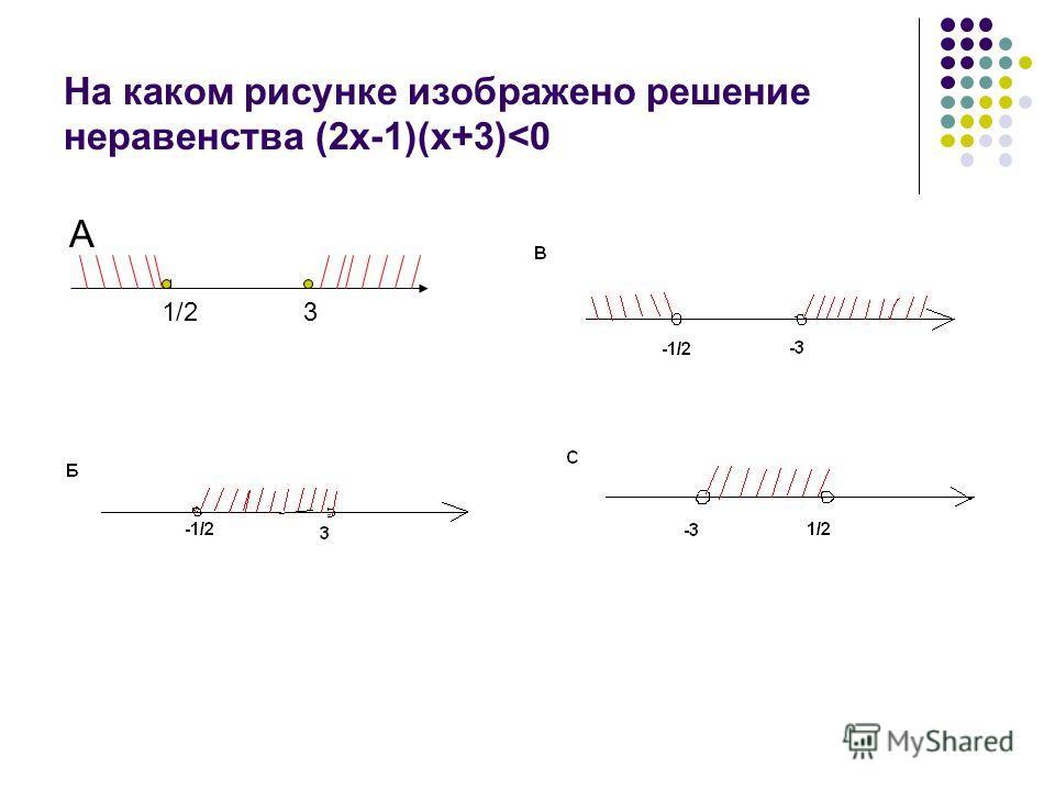 На каком рисунке изображено решение неравенства (2х-1)(х+3)