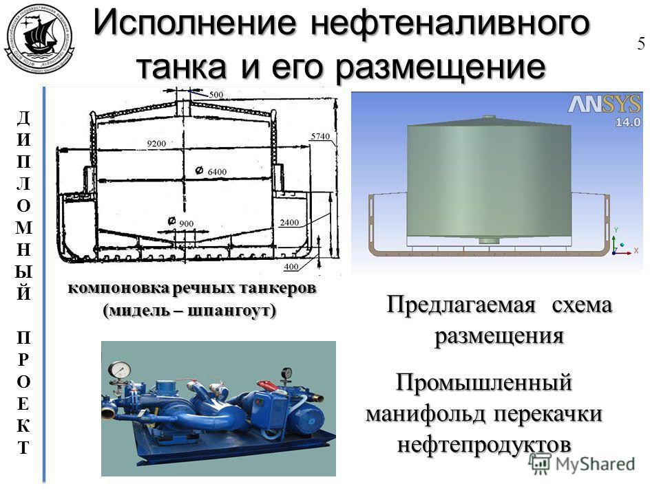 ДИПЛОМНЫЙПРОЕКТДИПЛОМНЫЙПРОЕКТ Исполнение нефтеналивного танка и его размещение 5 компоновка речных танкеров (мидель – шпангоут) Предлагаемая схема размещения Промышленный манифольд перекачки нефтепродуктов