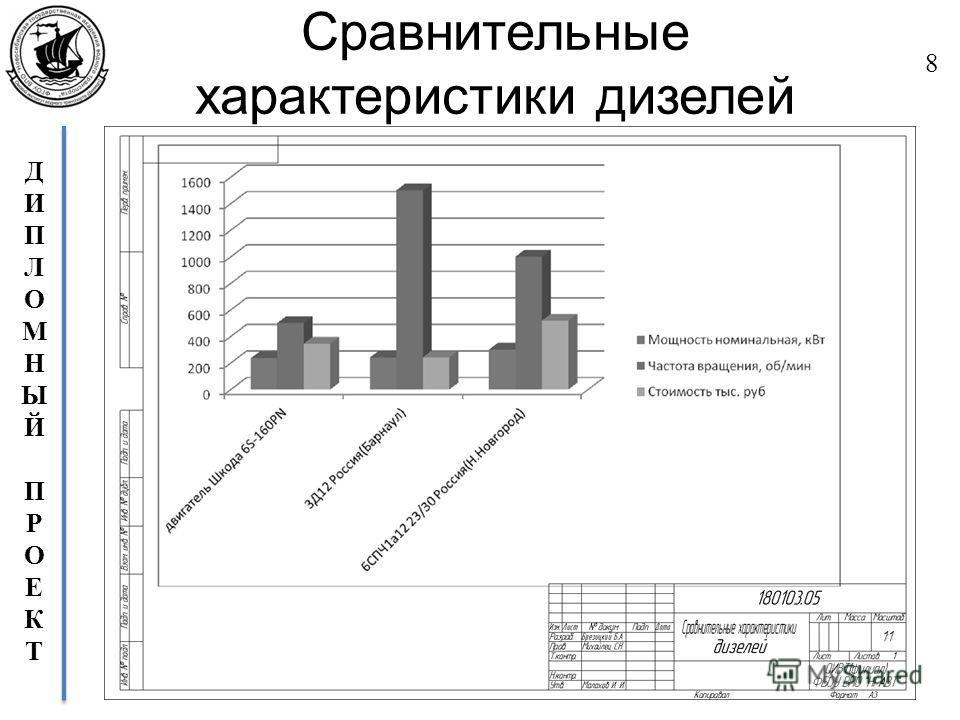 ДИПЛОМНЫЙПРОЕКТДИПЛОМНЫЙПРОЕКТ Сравнительные характеристики дизелей 8