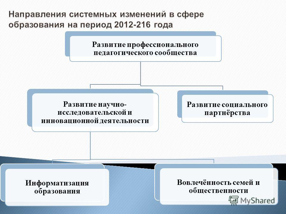 Развитие профессионального педагогического сообщества Развитие научно- исследовательской и инновационной деятельности Информатизация образования Вовлечённость семей и общественности Развитие социального партнёрства