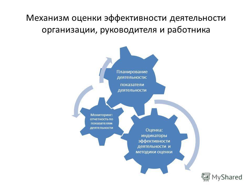 Механизм оценки эффективности деятельности организации, руководителя и работника Оценка: индикаторы эффективности деятельности и методики оценки Мониторинг: отчетность по показателям деятельности Планирование деятельности: показатели деятельности