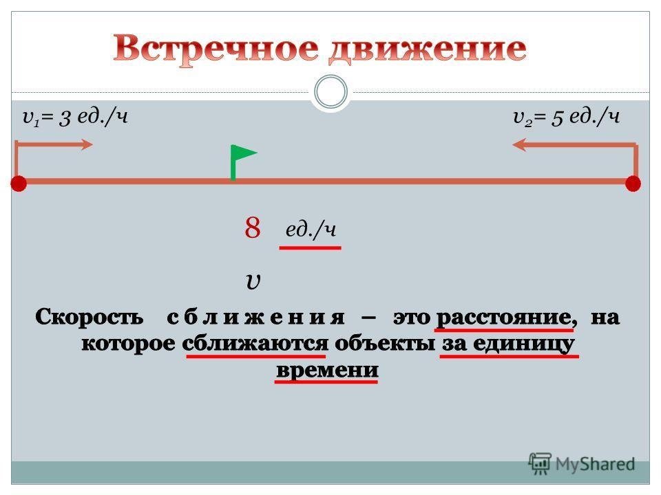 v 1 = 3 ед./чv 2 = 5 ед./ч 8 ед./ч v