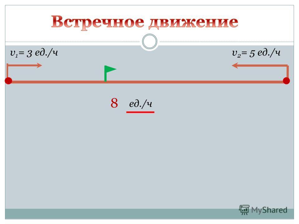 v 1 = 3 ед./чv 2 = 5 ед./ч 8 ед./ч