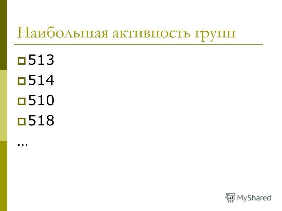 Наибольшая активность групп 513 514 510 518 …