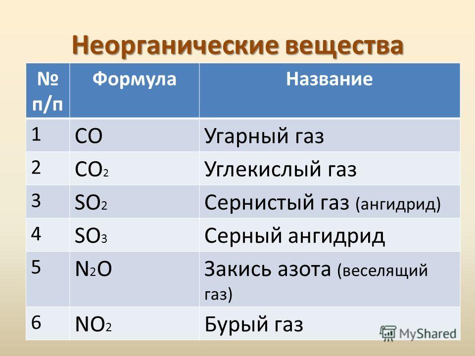 Неорганические вещества п/п ФормулаНазвание 1 COУгарный газ 2 CO 2 Углекислый газ 3 SO 2 Сернистый газ (ангидрид) 4 SO 3 Серный ангидрид 5 N2ON2OЗакись азота (веселящий газ) 6 NO 2 Бурый газ