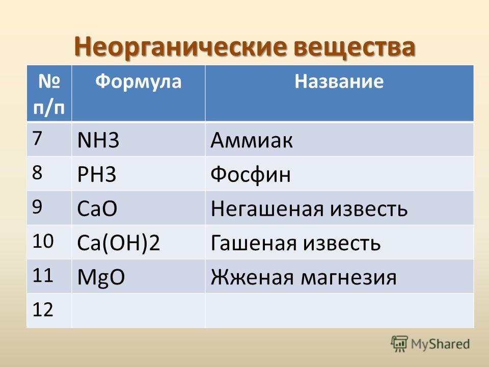 Неорганические вещества п/п ФормулаНазвание 7 NH3Аммиак 8 РН3Фосфин 9 СаОНегашеная известь 10 Са(ОН)2Гашеная известь 11 MgOЖженая магнезия 12
