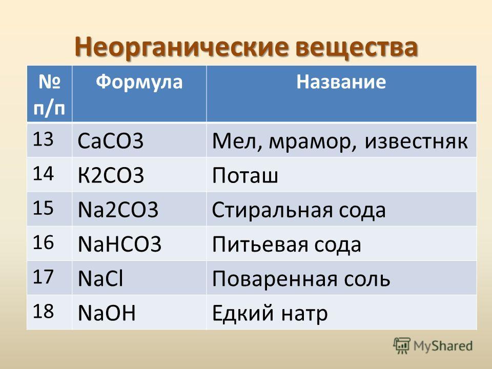 Неорганические вещества п/п ФормулаНазвание 13 CаСО3Мел, мрамор, известняк 14 К2СО3Поташ 15 Na2CO3Стиральная сода 16 NaHCO3Питьевая сода 17 NaClПоваренная соль 18 NaOHЕдкий натр