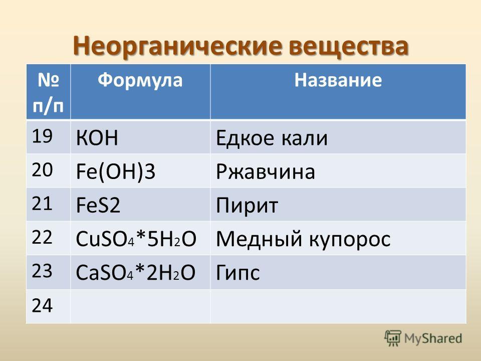 Неорганические вещества п/п ФормулаНазвание 19 КОНЕдкое кали 20 Fe(OH)3Ржавчина 21 FeS2Пирит 22 CuSO 4 *5Н 2 ОМедный купорос 23 СaSO 4 *2Н 2 ОГипс 24