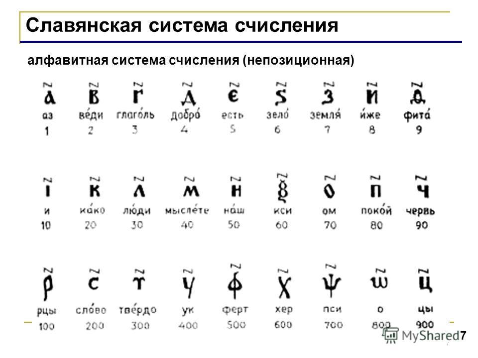 7 7 Славянская система счисления алфавитная система счисления (непозиционная)