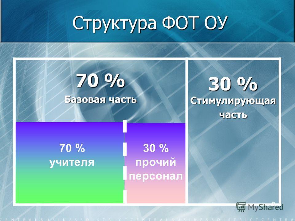8 Структура ФОТ ОУ 70 % Базовая часть 30 % Стимулирующая часть 70 % учителя 30 % прочий персонал