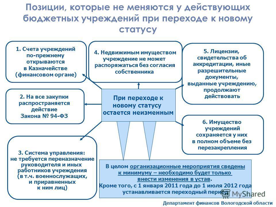 Департамент финансов Вологодской области Позиции, которые не меняются у действующих бюджетных учреждений при переходе к новому статусу При переходе к новому статусу остается неизменным 4. Недвижимым имуществом учреждение не может распоряжаться без со